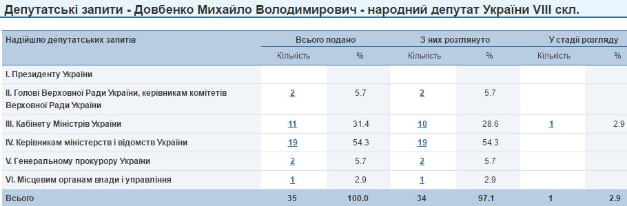 Михайло Довбенко депутатські запити