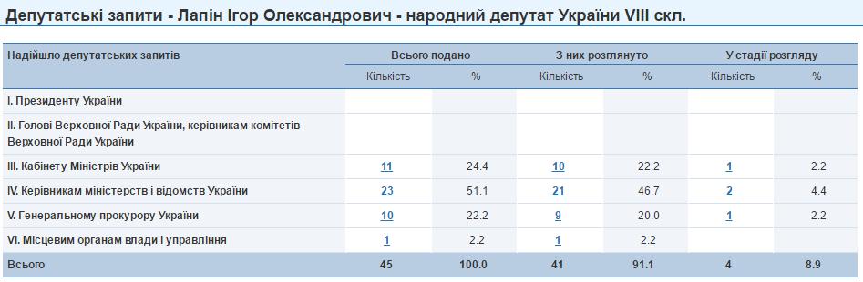 Ігор Лапін запити