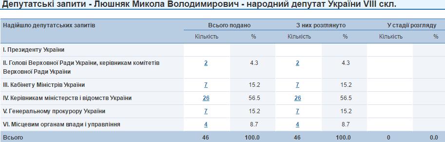 Микола Люшняк запити