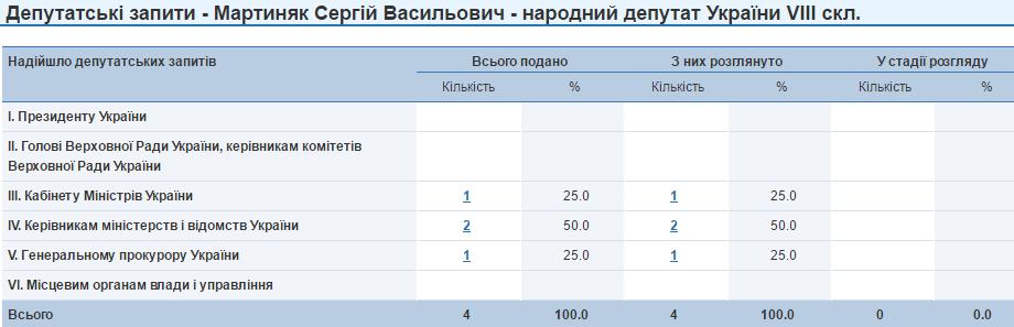 Сергій Мартиняк запити