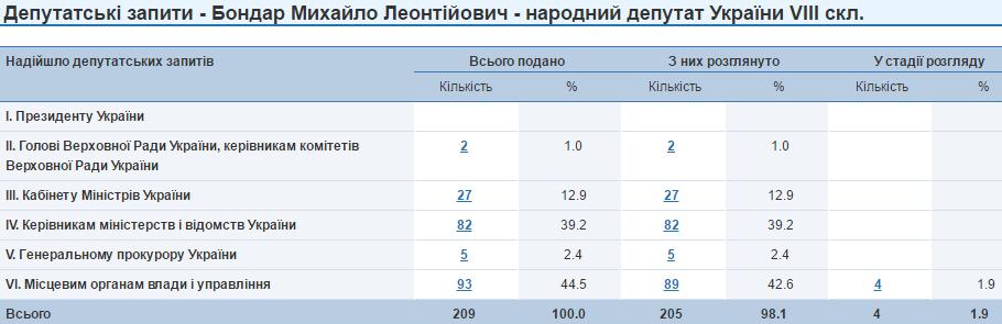 Михайло Бондар депутатські запити