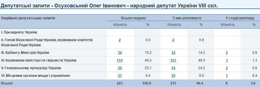 Олег Осуховський запити