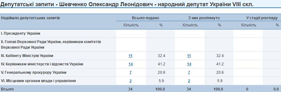 Олесандр Шевченко депутатські запити