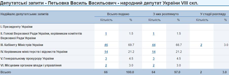 Василь Петьовка депутатські запити