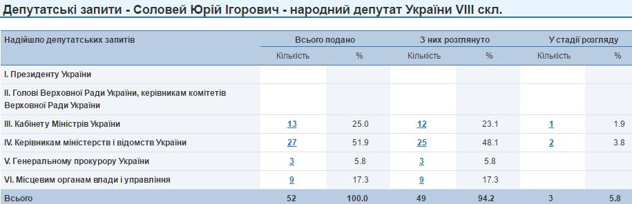 Юрій Соловей депутатські запити