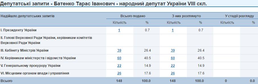 Тарас Батенко депутатські запити