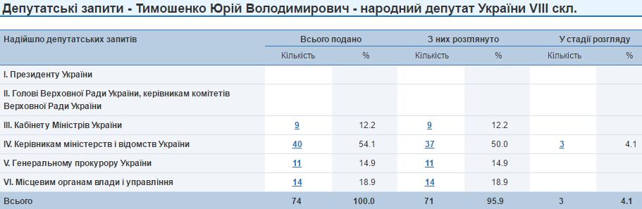 Юрій Тимошенко депутатські запити