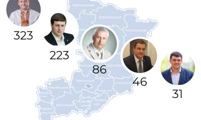 запити мажоритарників Рівненської області