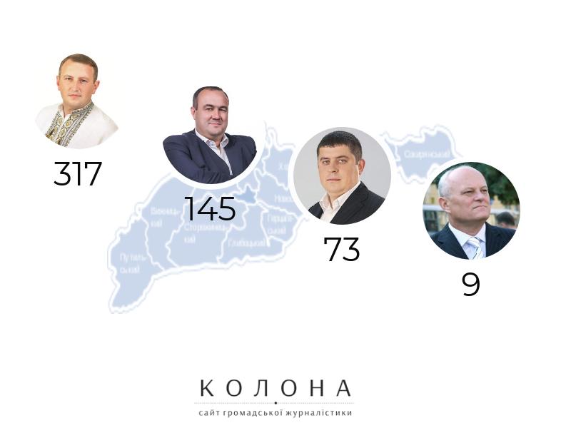 депутатські запити можоритарники Чернівецької області