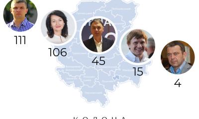 Депутатські запити мажоритарників Волинської області