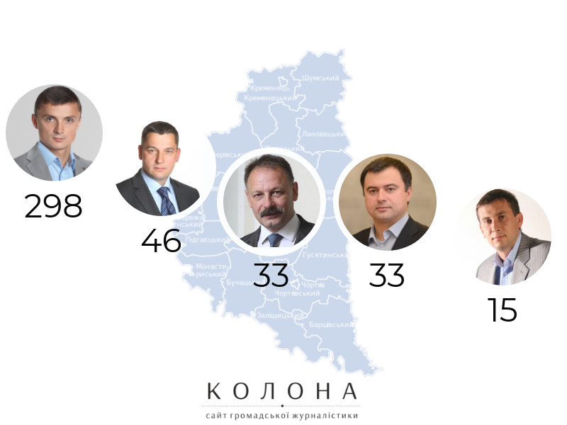 депутати-мажоритарники Тернопільської області