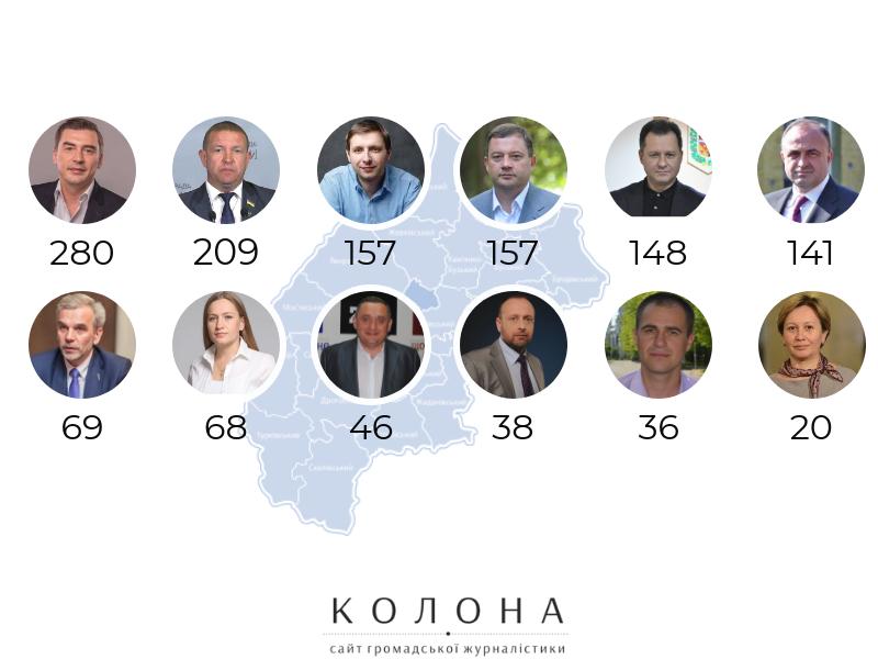 мажоритарники Львівщини