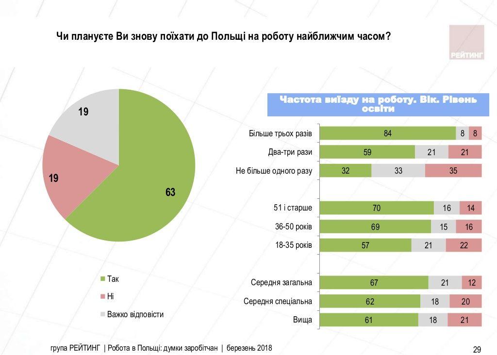 Робота в Польщі: думки заробітчан Заходу [ОПИТУВАННЯ]