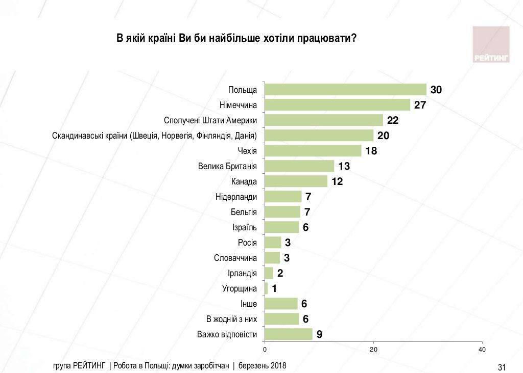 В якій країні українці хотіли б працювати