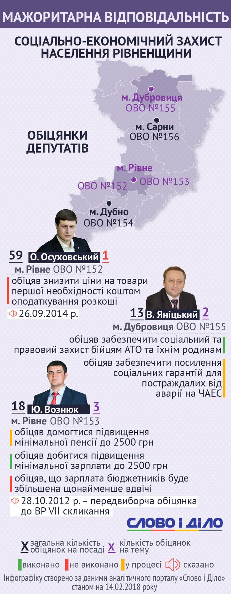 Депутати-мажоритарники Рівненської області