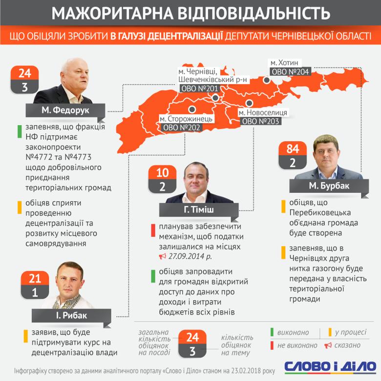 обіцянкили мажоритарників Чернівецької області