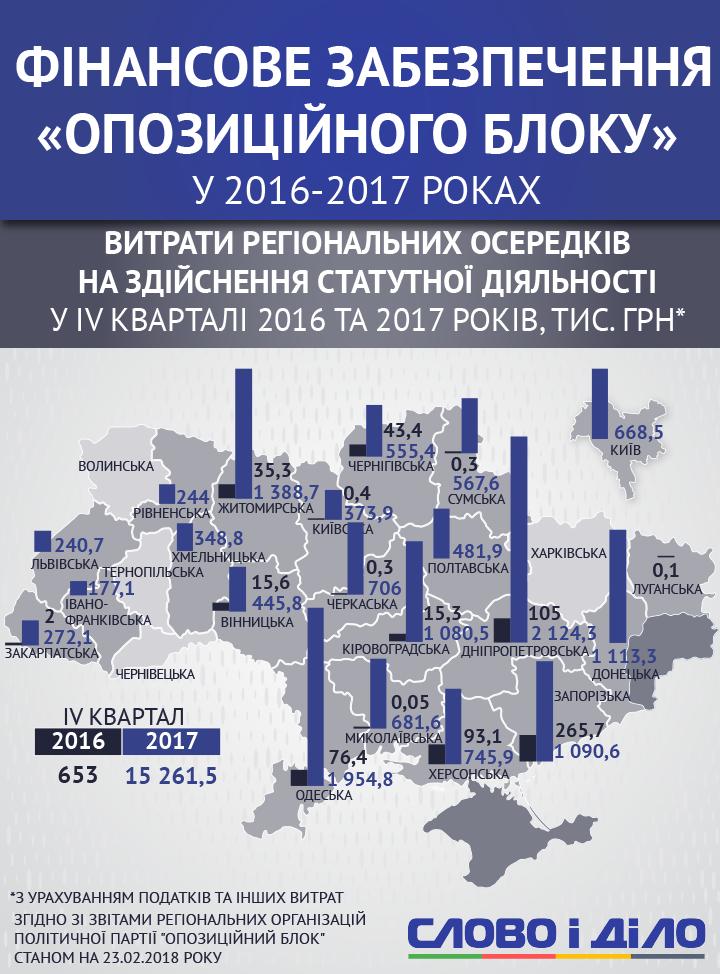 """""""Опоблок"""" витрачає на осередки і Західній Україні"""