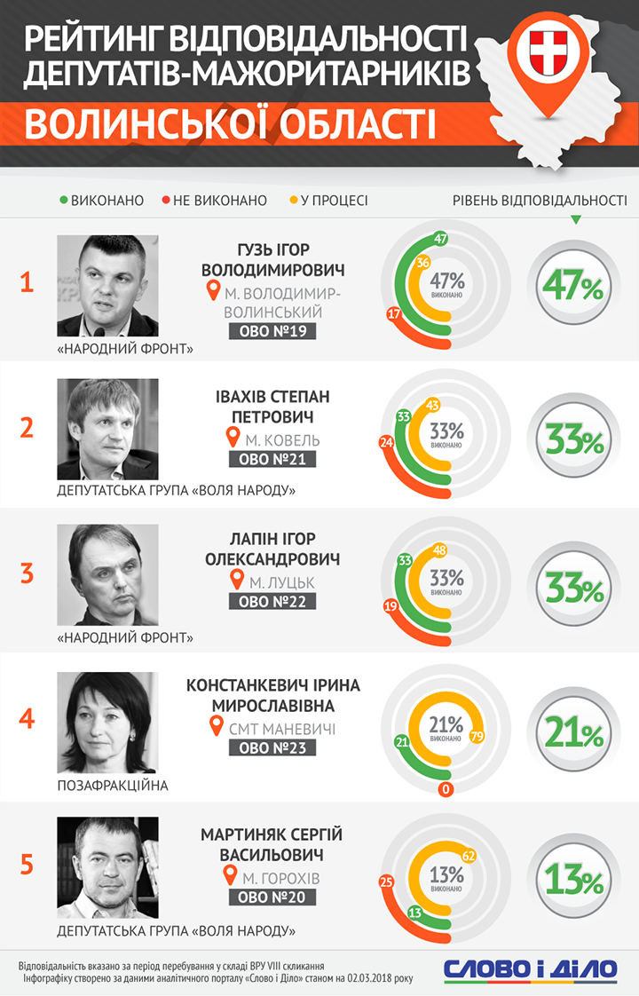 Мажоритарники Волинської області: рейтинг відповідальності
