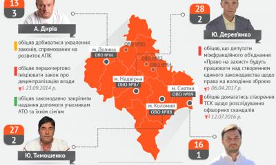Мажоритарники Івано-Франківської області: ініціативи в ВРУ