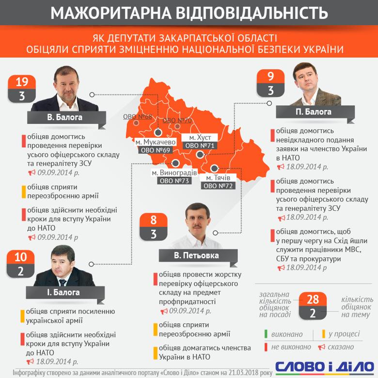 мажоритарники Закарпатської області