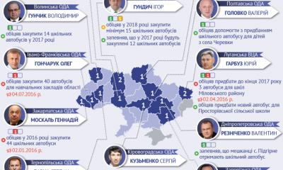 голови ОДА Західної України