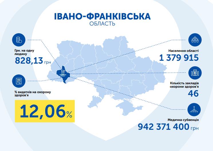 Івано-Франківська область видатки на охорону здоров'я