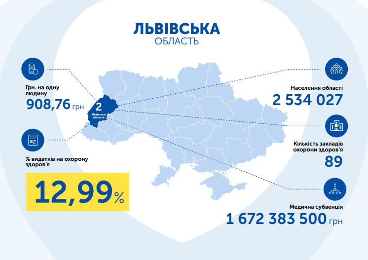 Львівська область видатки на охорону здоров'я