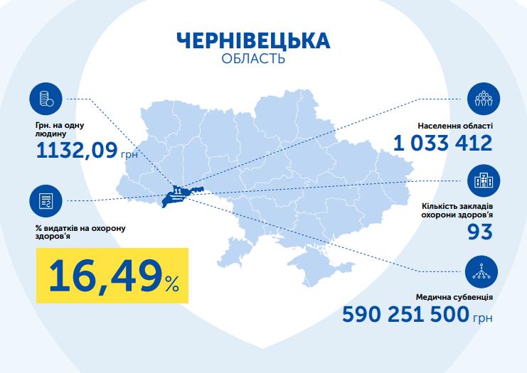 Чернівецька область видатки на охорону здоров'я