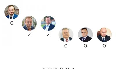 """""""Що мери обласних центрів Західної України обіцяли у березні?"""" заблокована Що мери обласних центрів Західної України обіцяли у березні?"""
