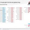 атестація депутатів Рівненської міської ради