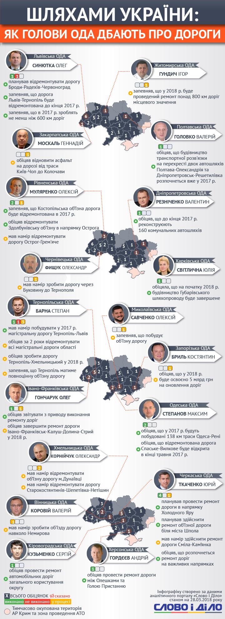 Що обіцяють голови ОДА Західної України з приводу автошляхів?