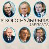 Хто з мерів обласних центрів Західної України отримав найбільшу зарплату