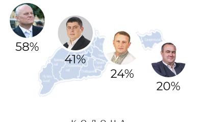 мажоритарники Чернівецької області виконують свої обіцянки