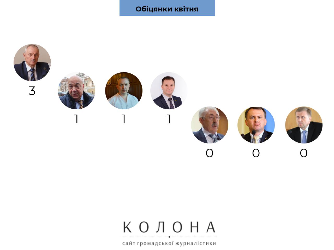 Що голови ОДА Західної України обіцяли у квітні?