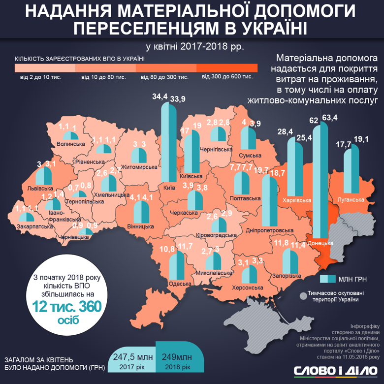 матеріальна допомога переселенцям Західної України