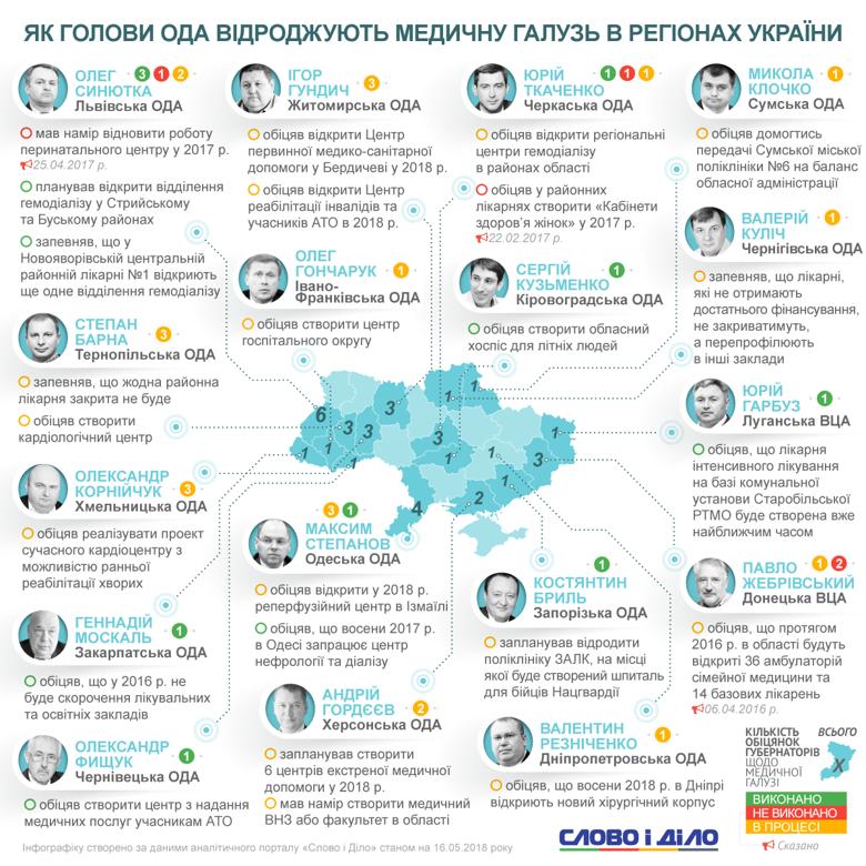 Західної України відновлюють медичну галузь