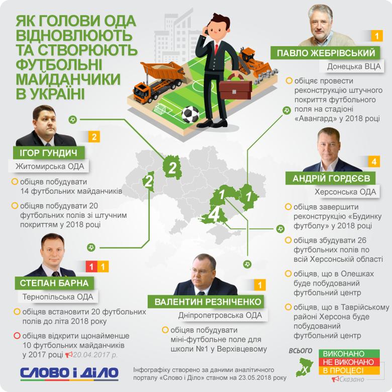 Степан Барна обіцяє будувати футбольні майданчики