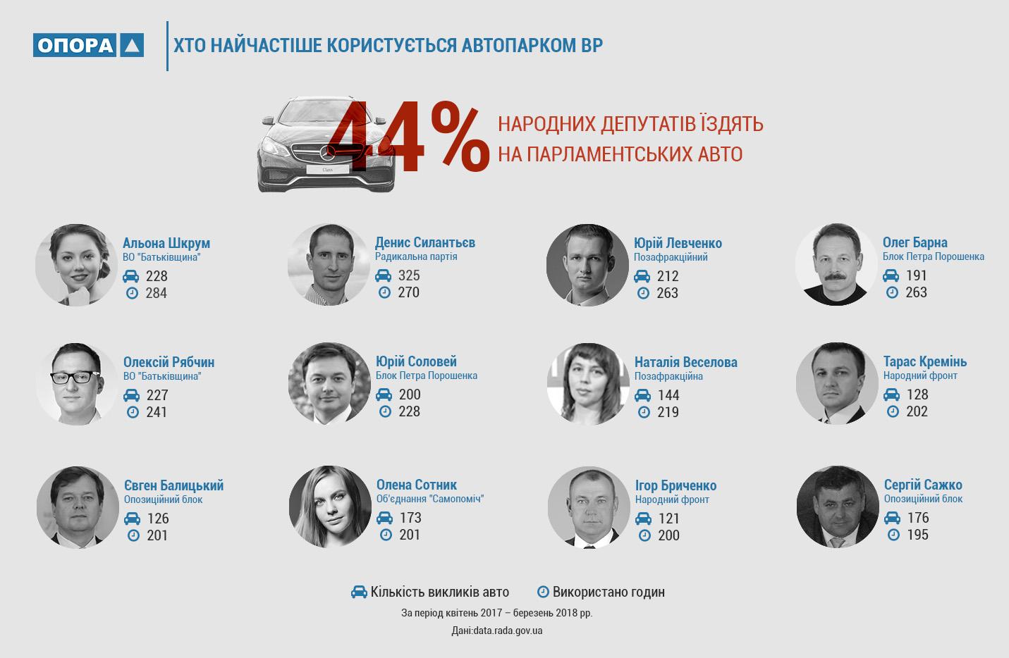Барна та Соловей серед списку депутатів найчастіших користувачів автопарку ВРУ