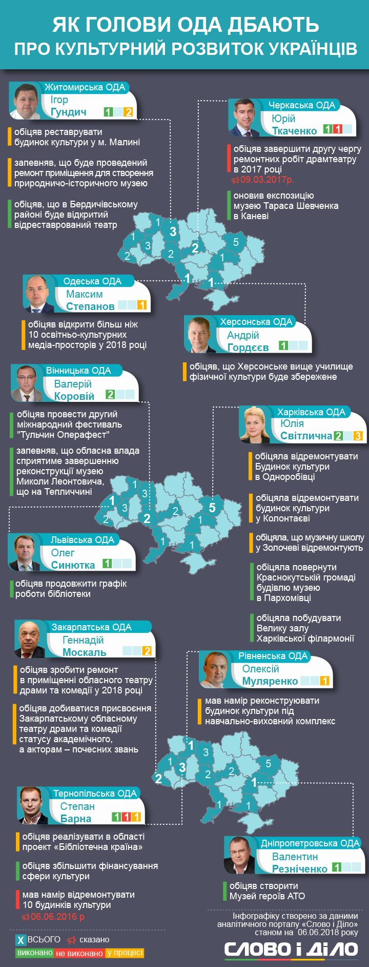 Культурний розвиток Західної України