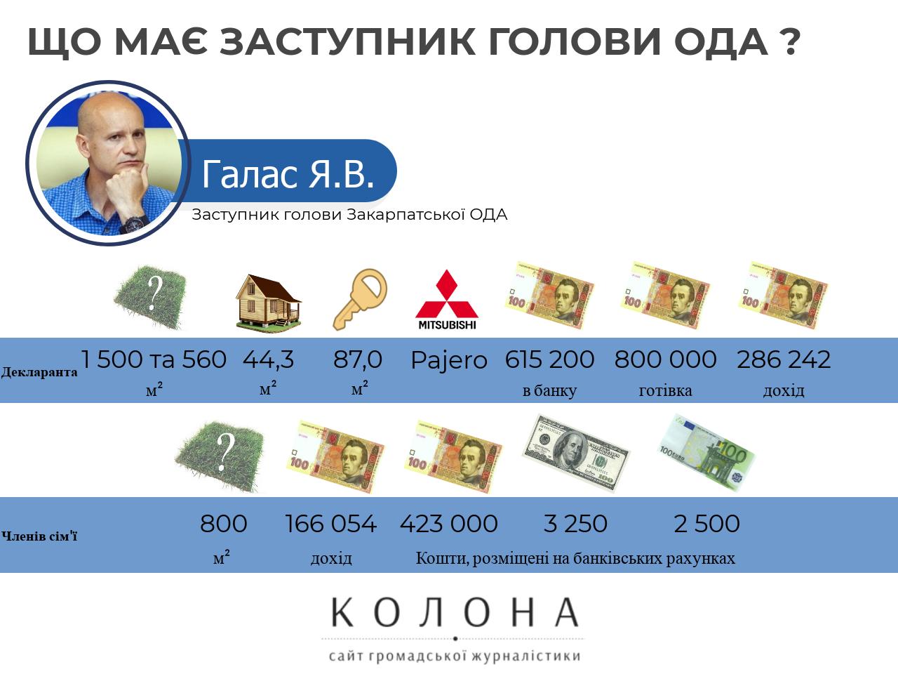 Ярослав Галас Закарпаття