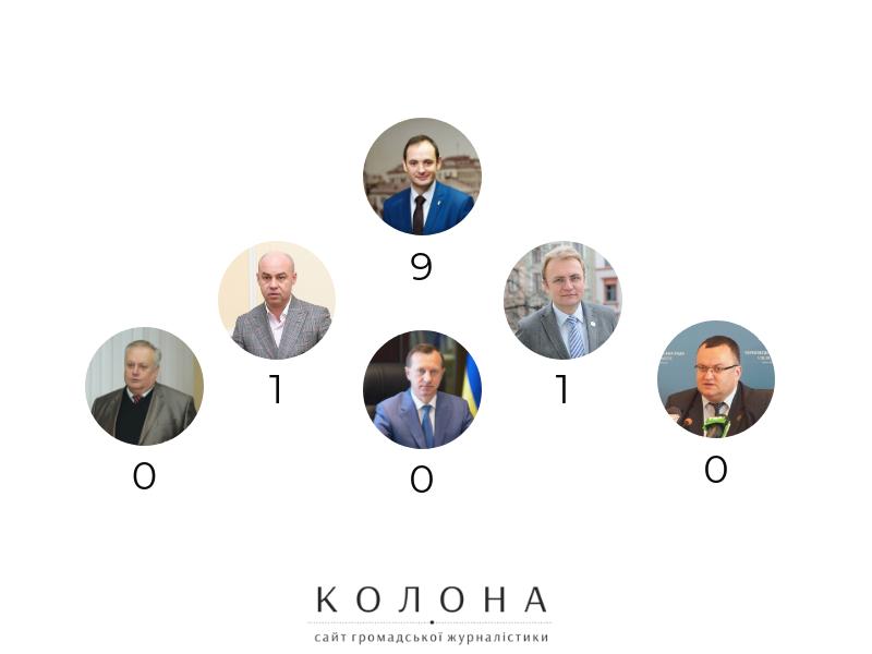 Що обіцяли мери Західної України у червні