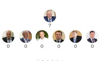 Савченко: або що голови ОДА Західної України обіцяли у червні?