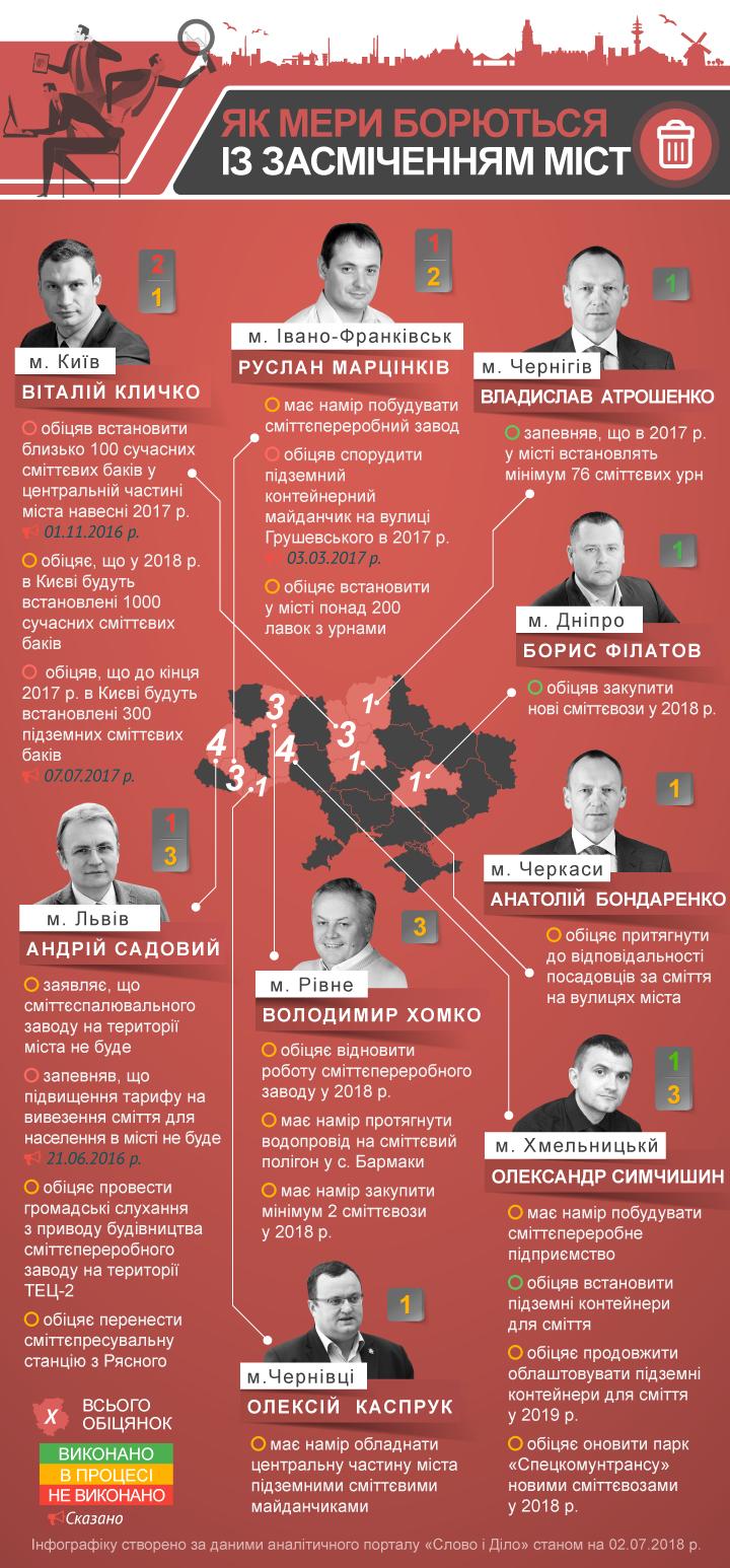 мери Західної України борються зі сміттям