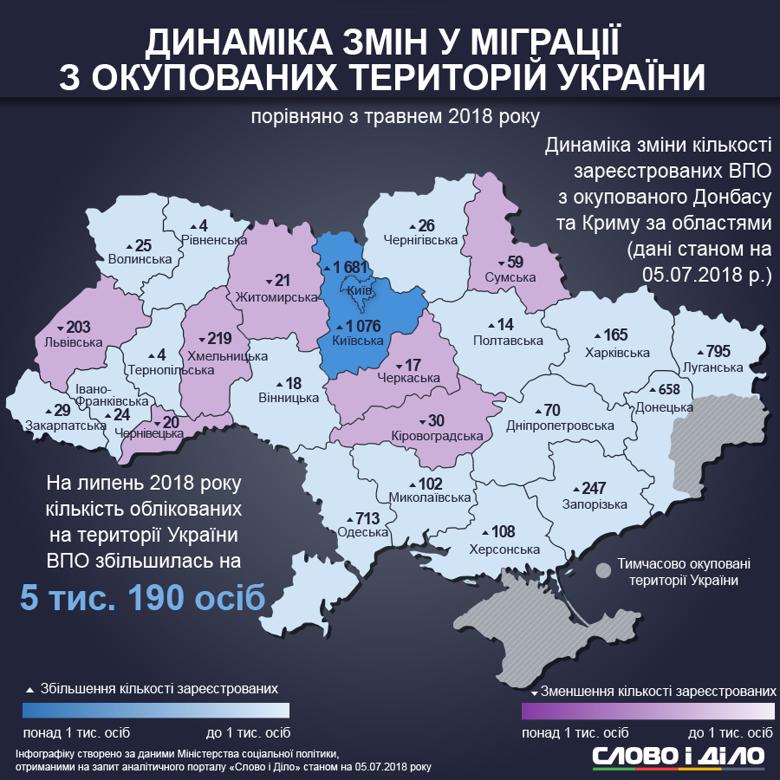 Яка міграція людей з окупованих територій у західні області країни