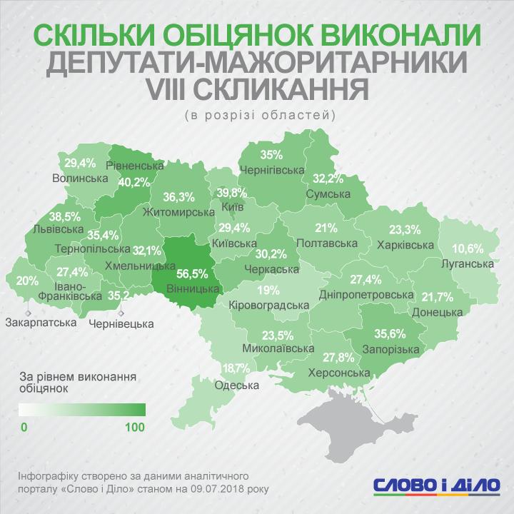 мажоритарники областей Західної України