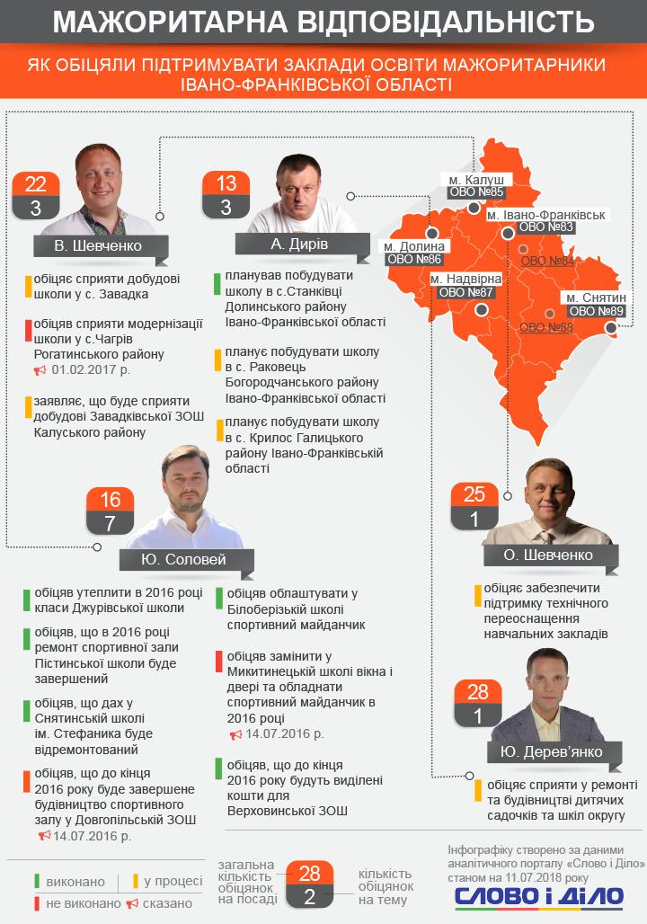 Що мажоритарники Івано-Франківської області обіцяли освітнім установам