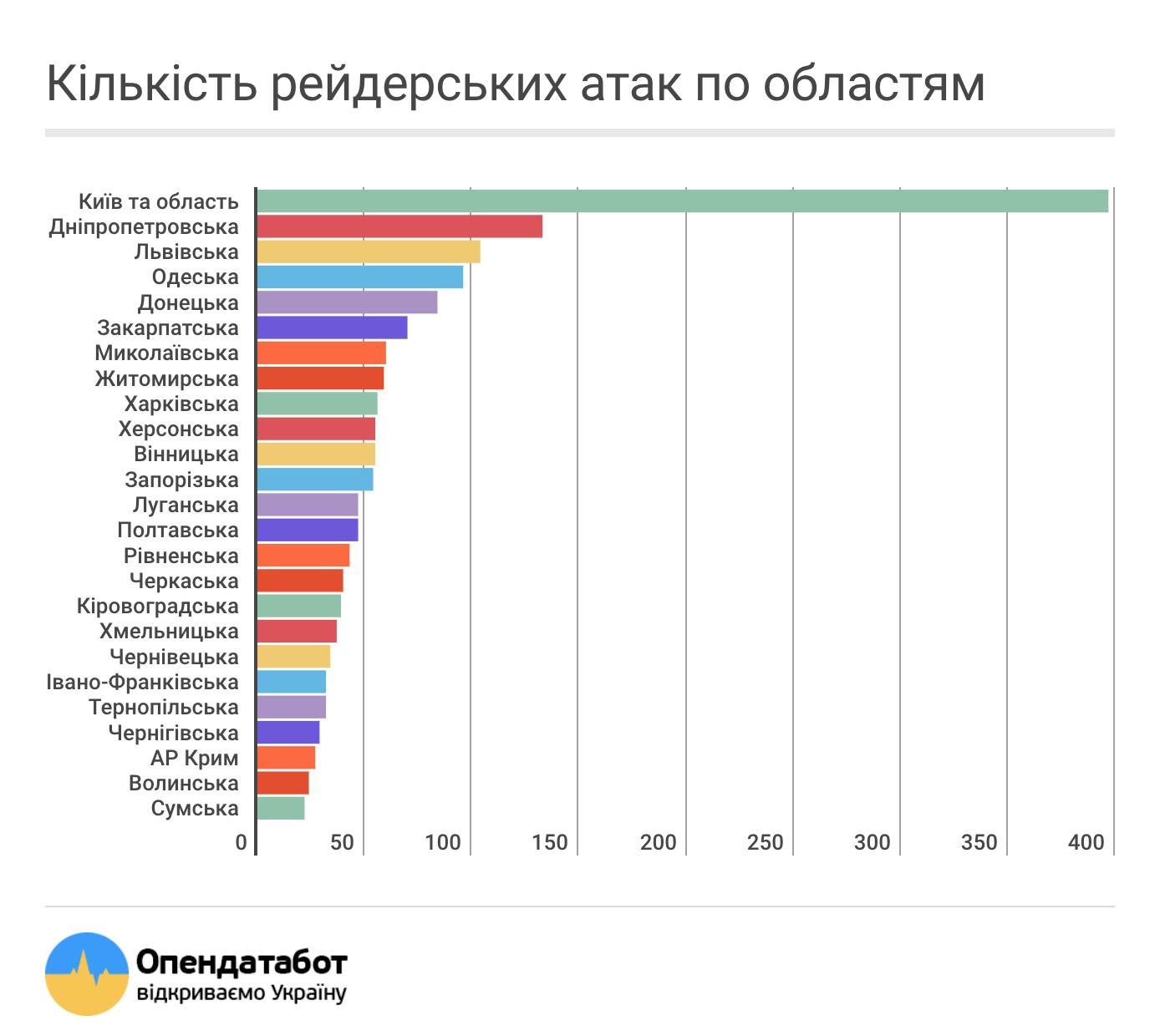 Львівщина в лідерах по кількості в рейдерських захопленнях