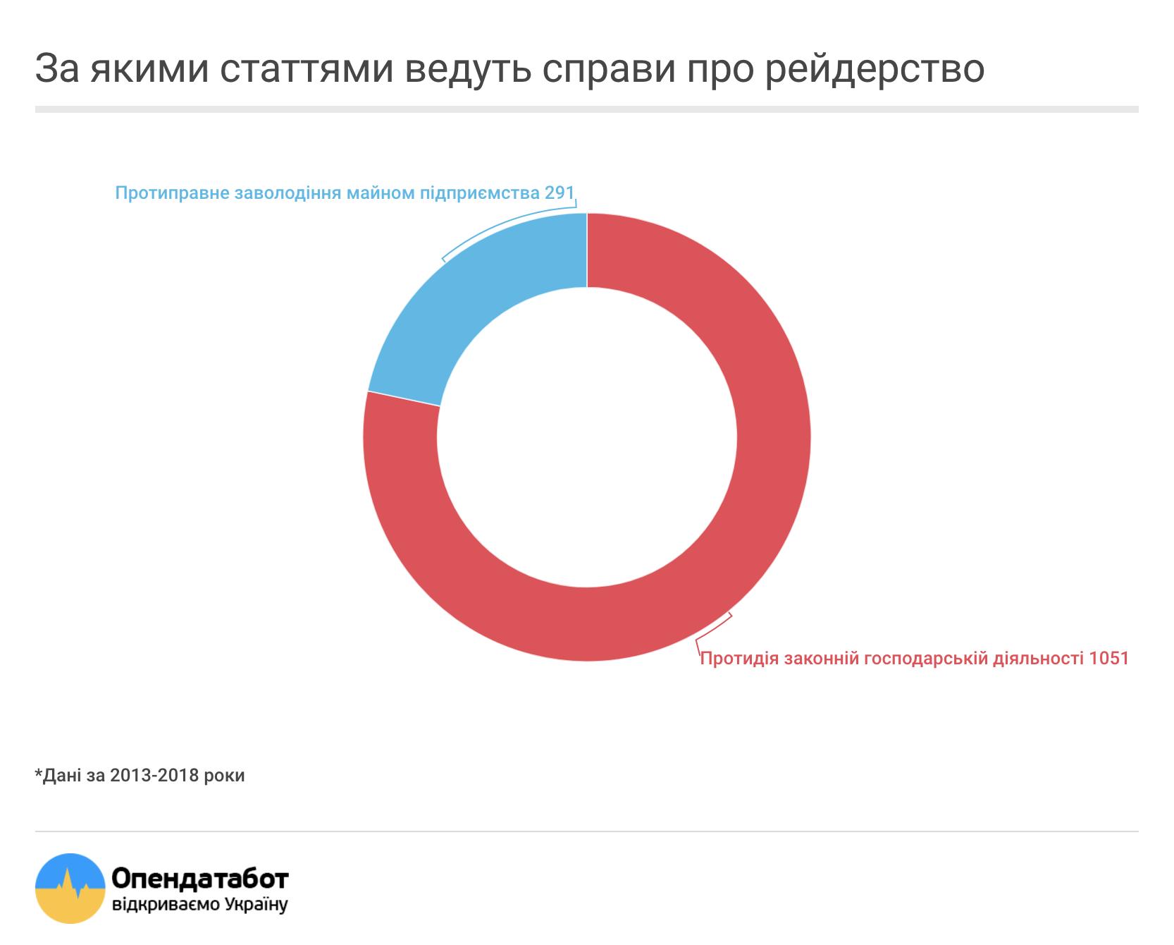 Львівщина в лідерах по кількості в рейдерських захопленнь
