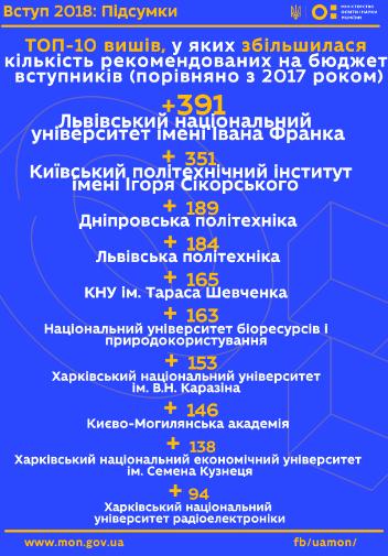 Два львівських університети увійшли до ТОП-10