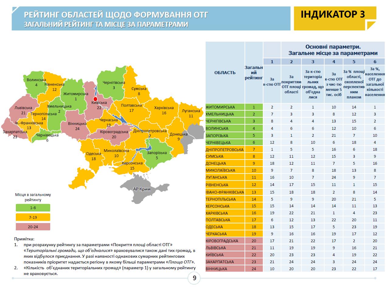 Рейтинг областей Західної України у формуванні ОТГ